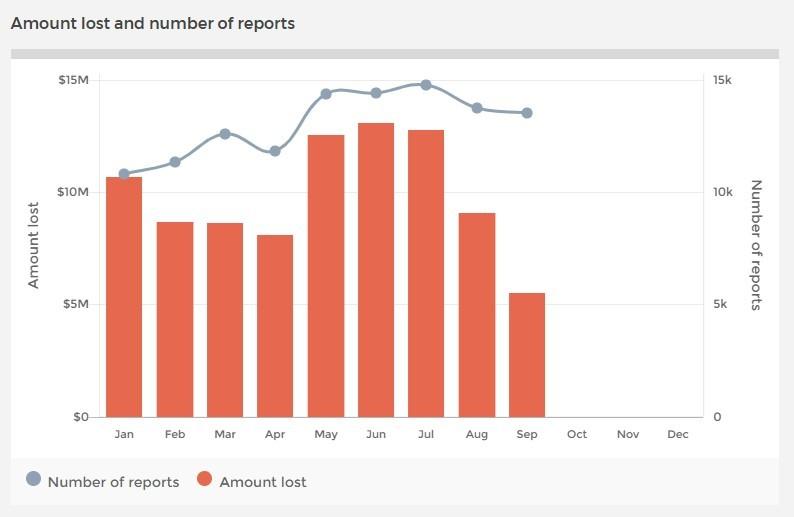 Scamwatch 2018 statistics