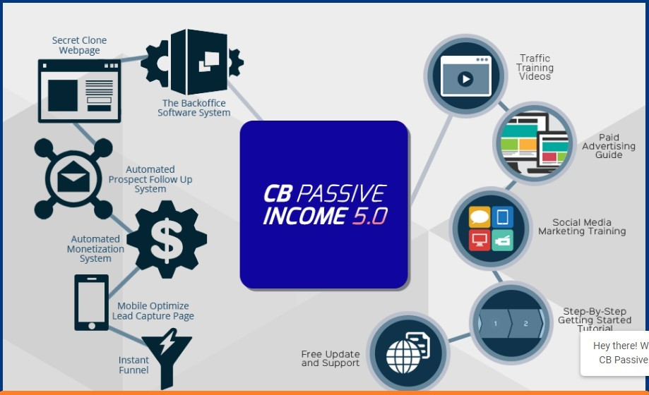 cb passive income infographic how does it work