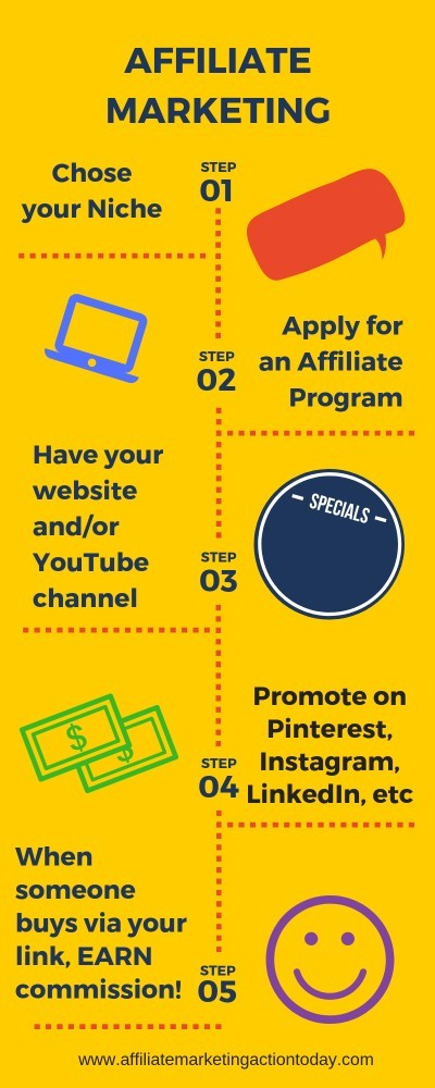 affiliate marketing - how it all works infographic