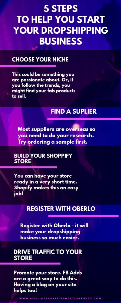 how to start dropshipping infographic