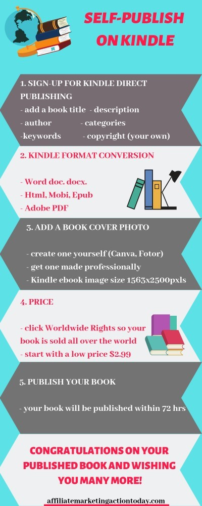 How to self publish on kindle infographic