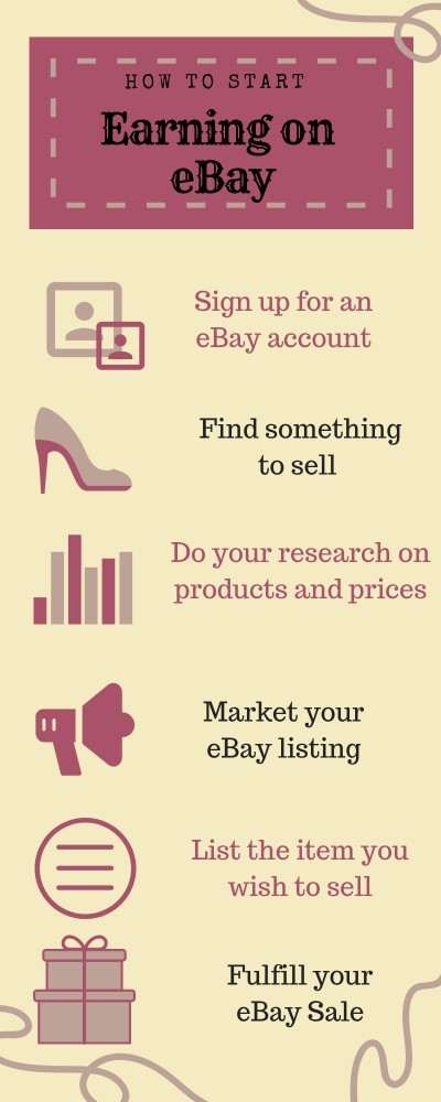 How to sell on EBay infographic