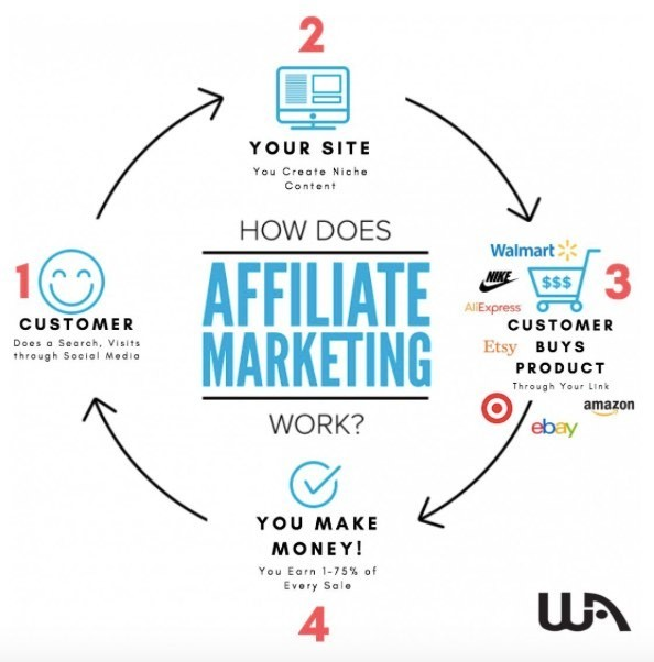 how does affiliate marketing works