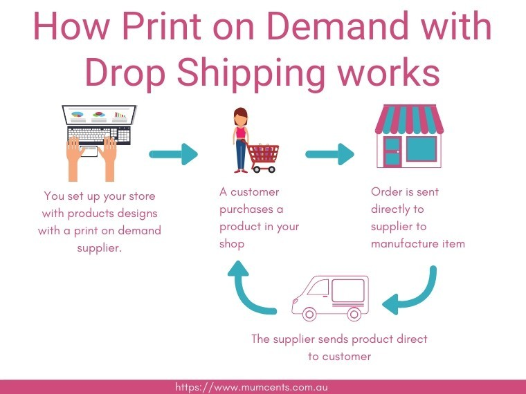 Print on Demand and Drop Shipping
