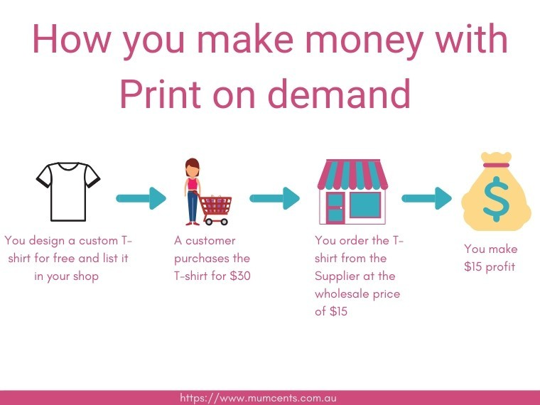 Print on Demand Graphic