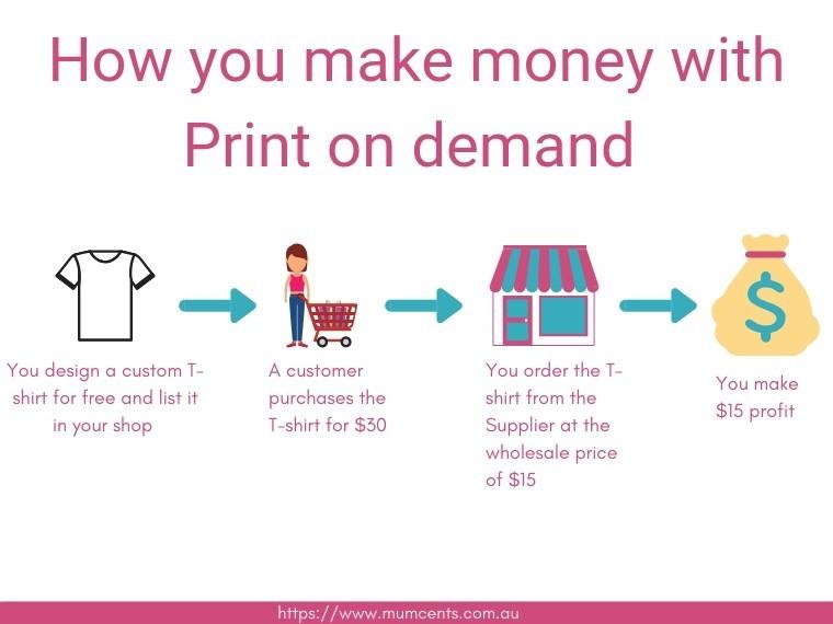 Print on Demand and Dropshipping - Printful vs Printify