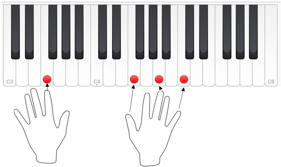 Piano By Chords Learn How To Get Started Keyboard Play