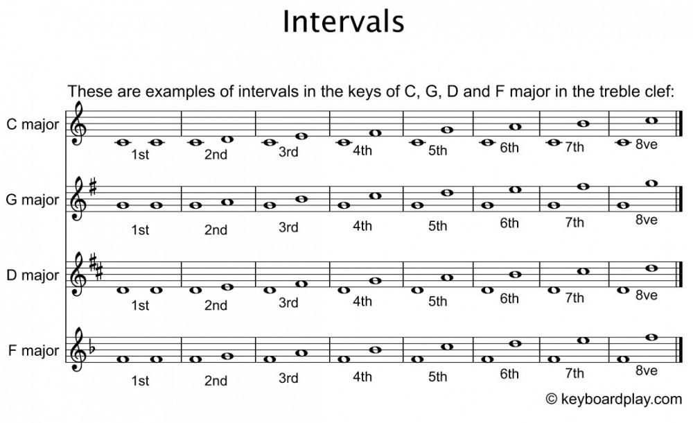 Intervals keyboardplay.com