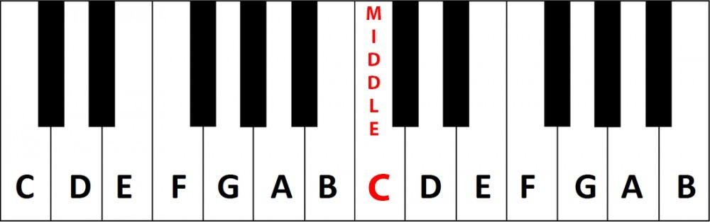 Piano Middle C