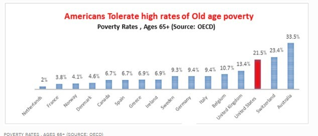Old Age Poverty Statistics In USA