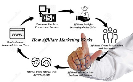 How to make money from a website for free - affiliate marketing presentation