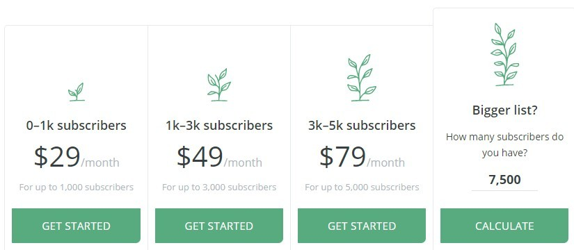 What Is Convertkit About - Pricing