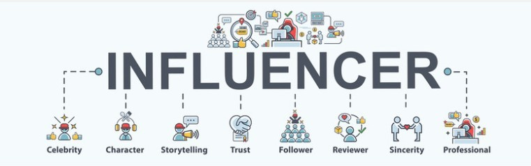 A diagram showing how influencer marketing works