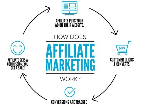 How To Do Affiliate Marketing With A Blog - How Affiliate Marketing Works