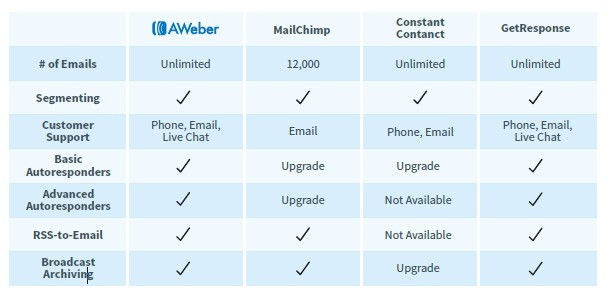 Aweber For Email Marketing Review - Aweber Vs. Competitors