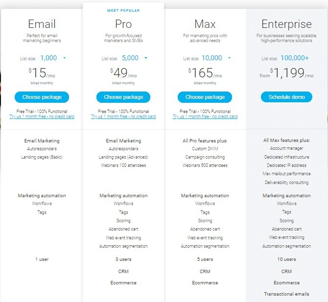 GetResponse Review - Pricing