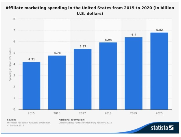 Is Affiliate Marketing Dead In 2019? Affiliate Marketing Growth Chart 2015 - 2020