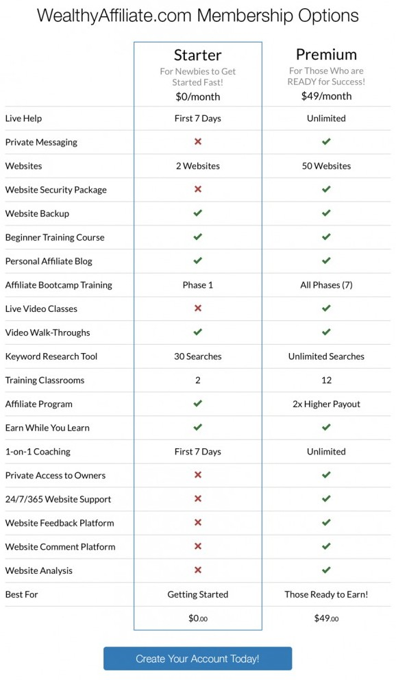 wealthy affiliate comparison
