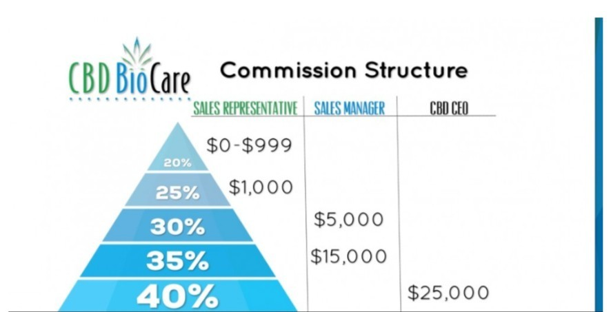 compensation plan for cbd bio care