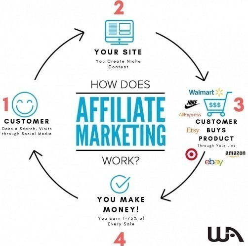 Affiliate Marketing ingographic