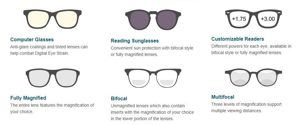 Readers.com Lens Types