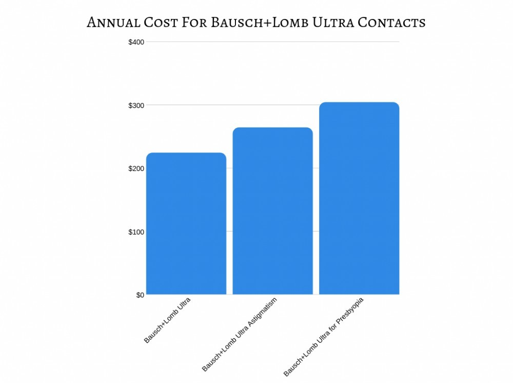 Annual Cost for Bausch+Lomb Ultra Contacts