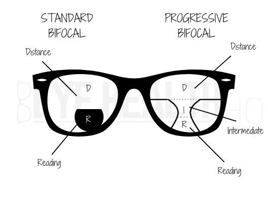 Standard Bifocal vs Progressive Bifocal