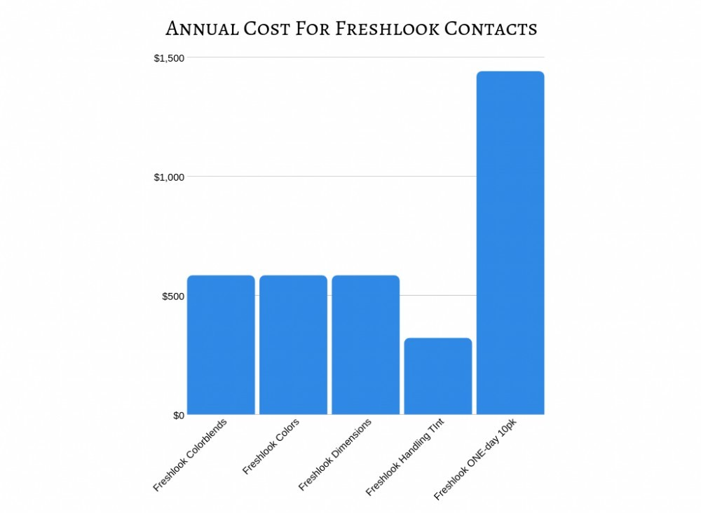 Annual Cost for Freshlook Contacts