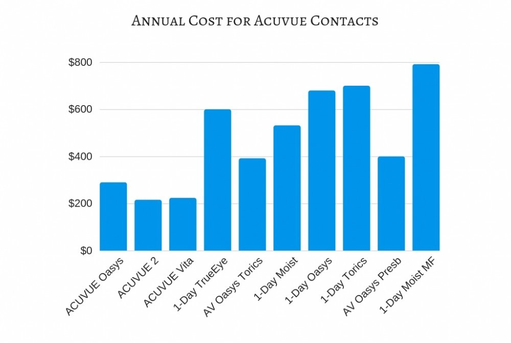 Graph of annual cost of acuvue contact lenses.