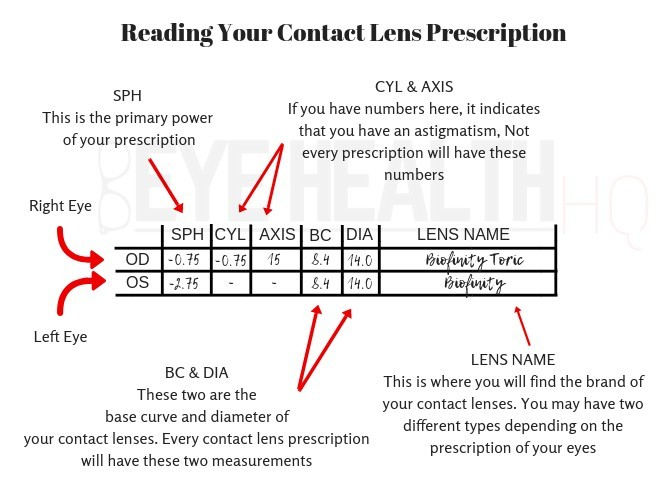 Example of how to read your contact lens prescription
