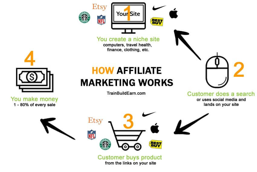 "<img src=""how affiliate marketing works.jpg"" alt=""affiliate marketing""/>"