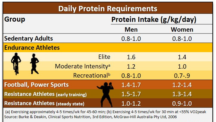 """<img src=""""daily protein chart.jpg"""" alt=""""the ultimate training gear""""/>"""