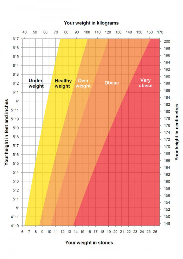 """<img src=""""weight and height chart.jpg"""" alt=""""how to lose weight in a month""""/>"""