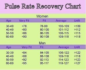 "<img src=""pulse rate recovery chart.jpg"" alt=""how can i keep fit""/>"