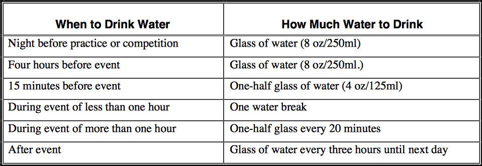"<img src=""hydration chart.jpg"" alt=""the ultimate training gear""/>"