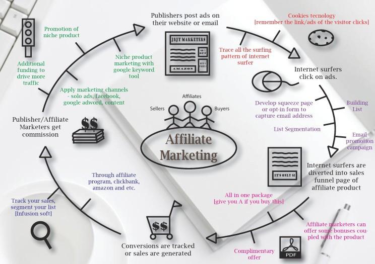 """<img src="""" Affiliate marketing diagram.jpg"""" alt=""""how to work for money online""""/>"""