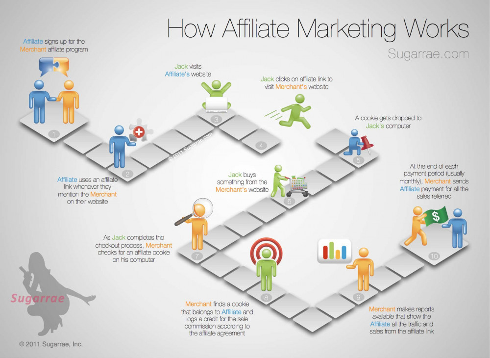 """<img src=""""how affiliate marketing works.jpg"""" alt=""""earn money affiliate marketing""""/>"""