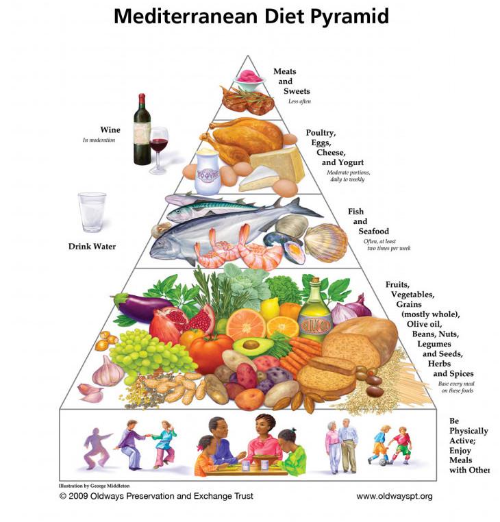 """<img src =""""mediterranean diet"""" alt=""""what is the best weight loss diet""""/>"""