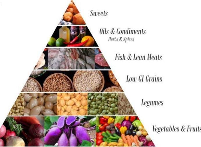 Okinawan's Diet pyramid
