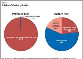 primitive man vs modern man intake of carbohydrates