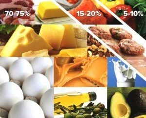Keto diet in percentage