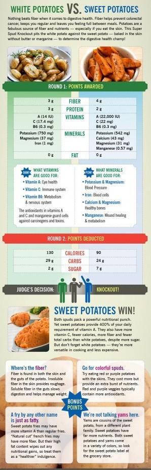 White Potatoes vs. Sweet Potatoes