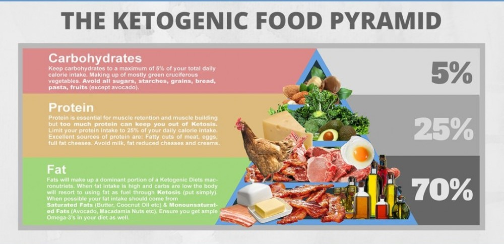 The Ketogenic food pyramid