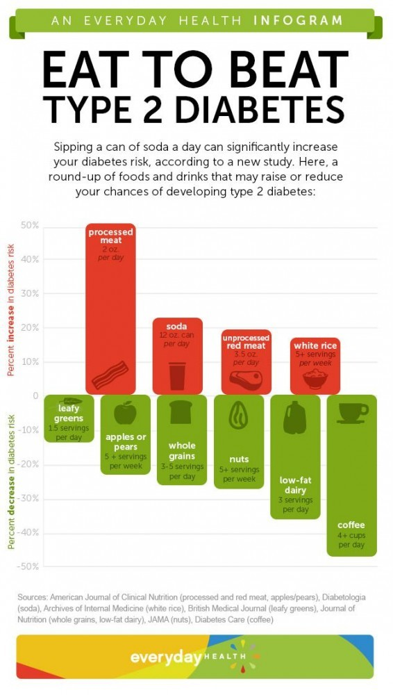 Eat to beat Type 2 Diabetes infogram