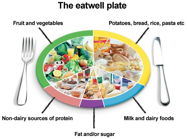 Eatwell-Plate Disc of Five