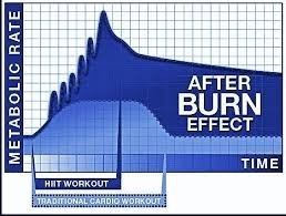 Afterburn effect diagram