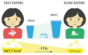 Fast eaters vs slow eaters Kcal intake differences