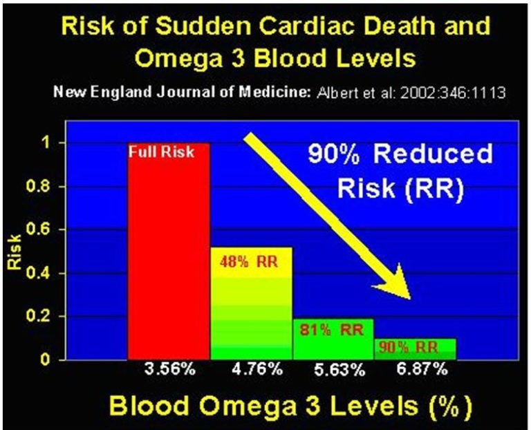 Risk of sudden cardiac death and omega-3 blood levels