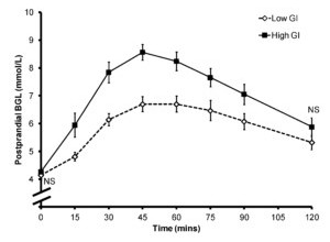Glucose after eating Carbs diagram