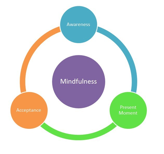 Mindfulness-acceptance-awareness-Present moment